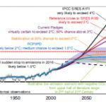 Világbank Csoport üzenete