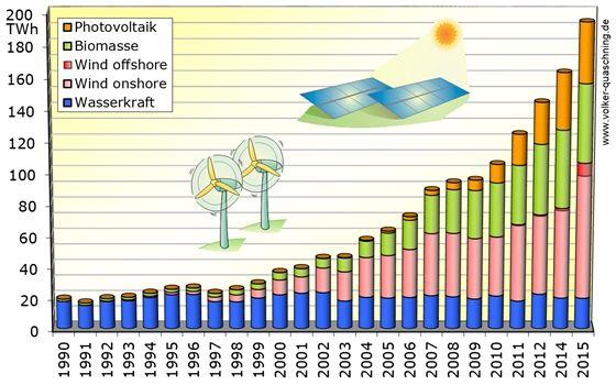 Öt magyarországnyi zöldenergiát fogyasztanak a németek