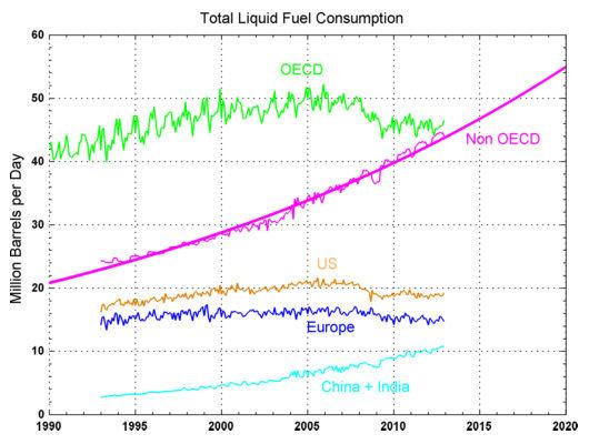 world-oil-demand-1990-2011-foucher | ClimeNews