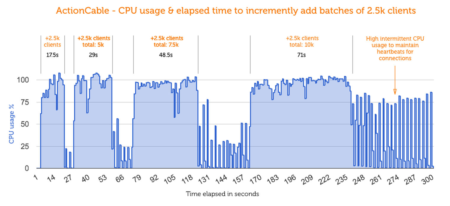 ActionCable - CPU usage and elapsed time to incremently add batches of 2.5k