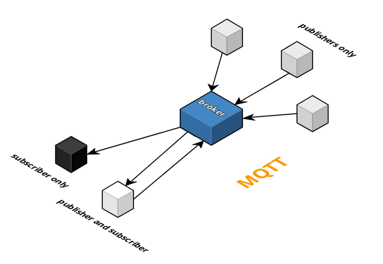 Why is everyone talking about MQTT? | Ably Blog: Data in Motion