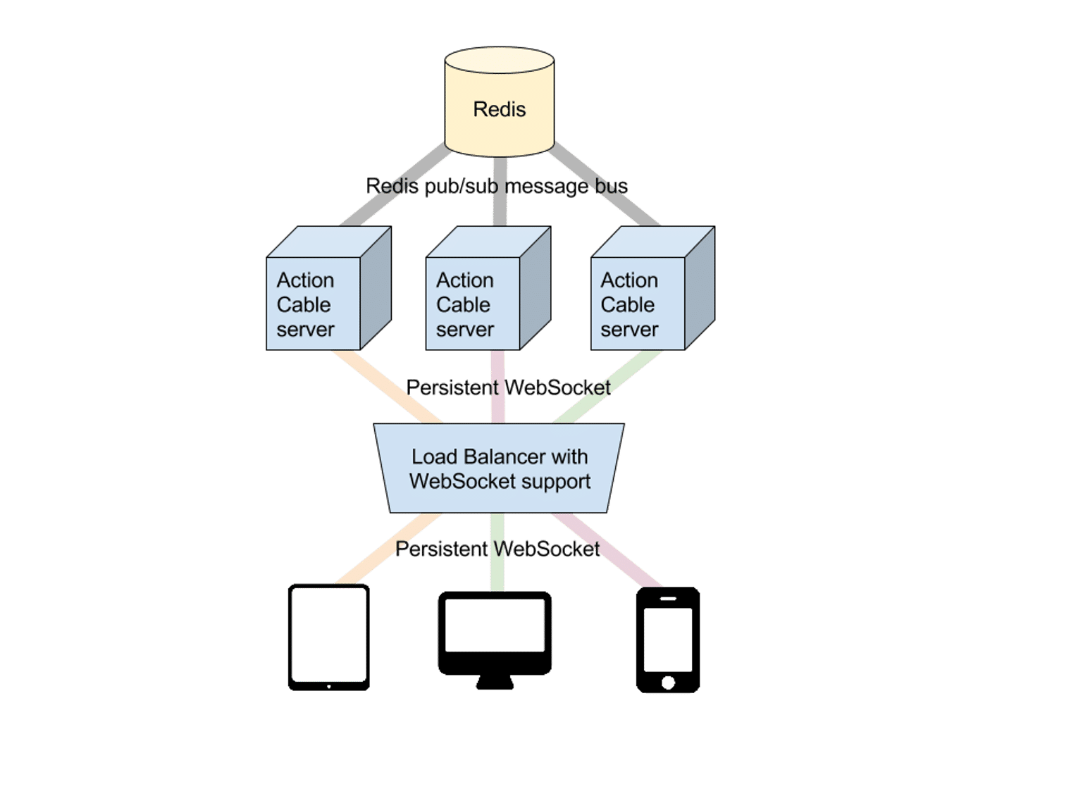 High level diagram of how the Rails ActionCable architecture works