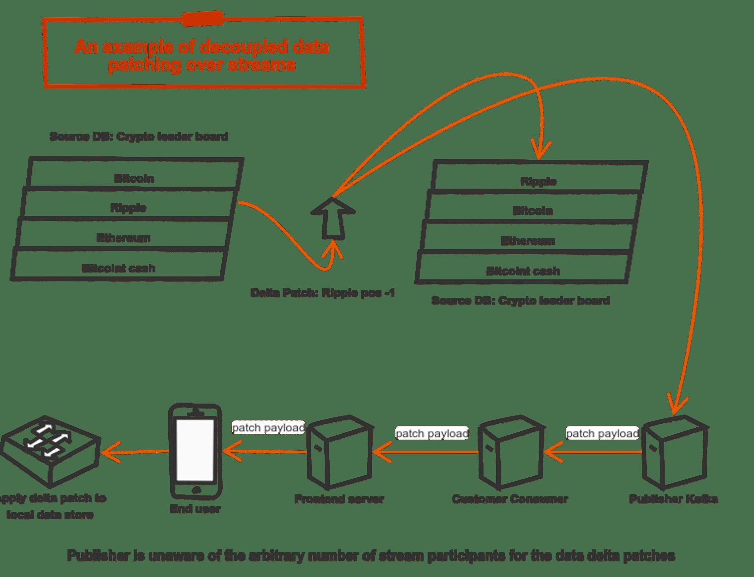 A vendor neutral open approach to decoupled data