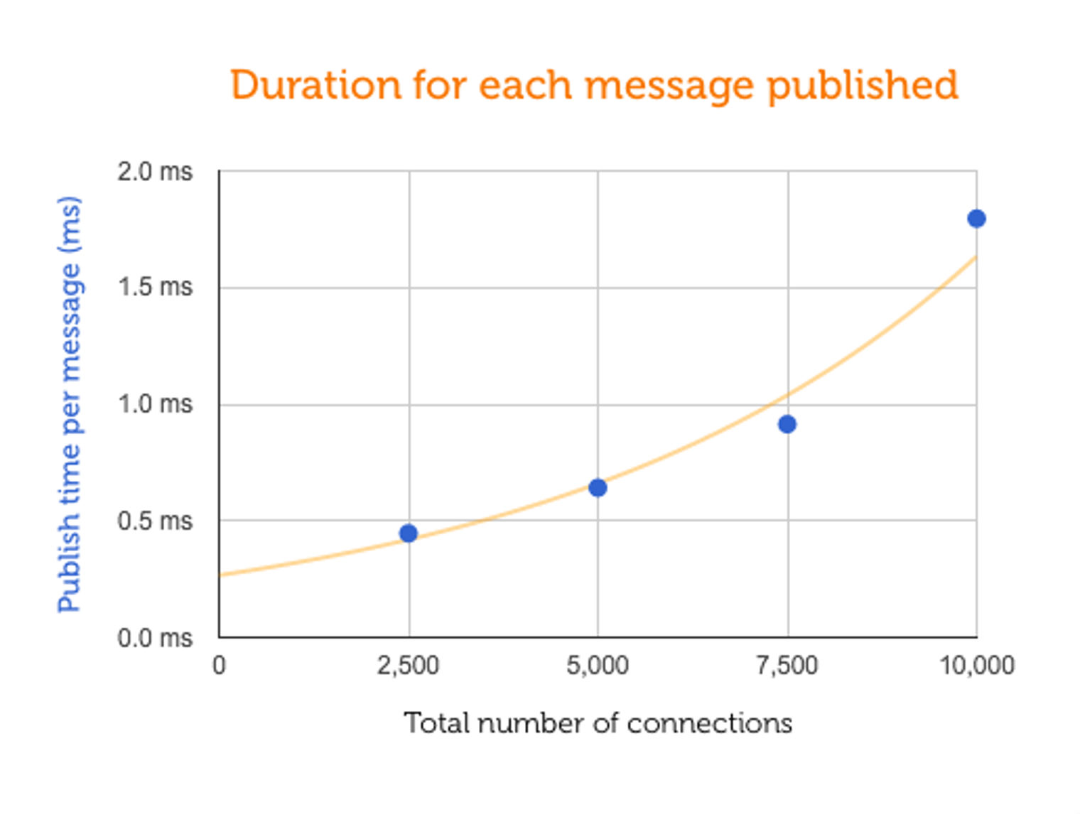 Duration for each message published from ActionCable