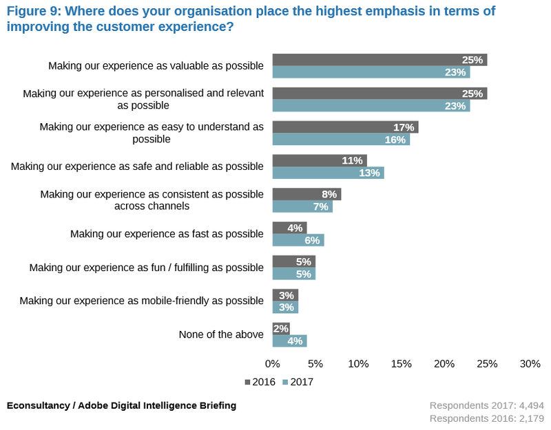 Marketers recognize the importance of speed in improving the customer experience