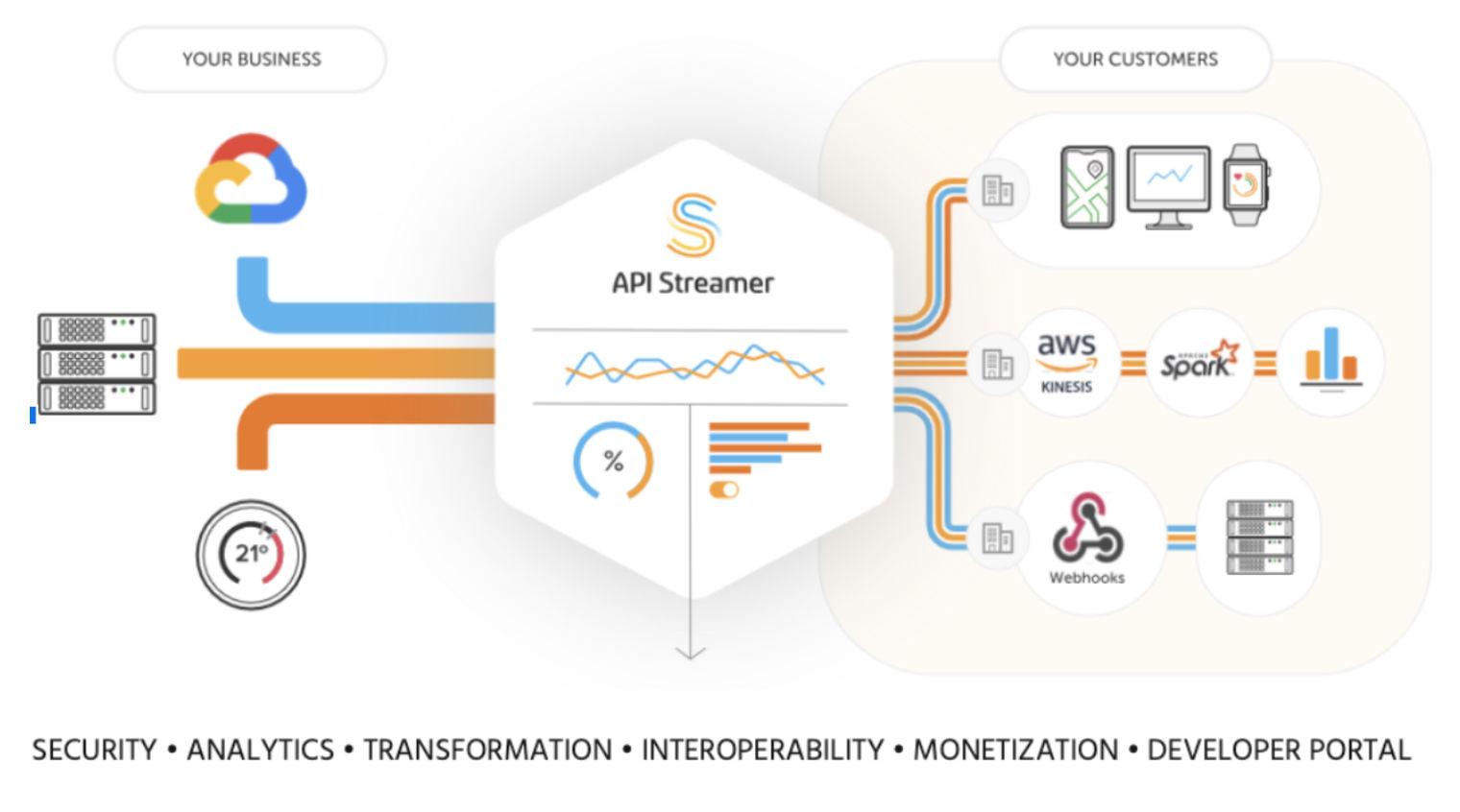 Innovate UK Grant powers internet's first realtime-native API Management platform