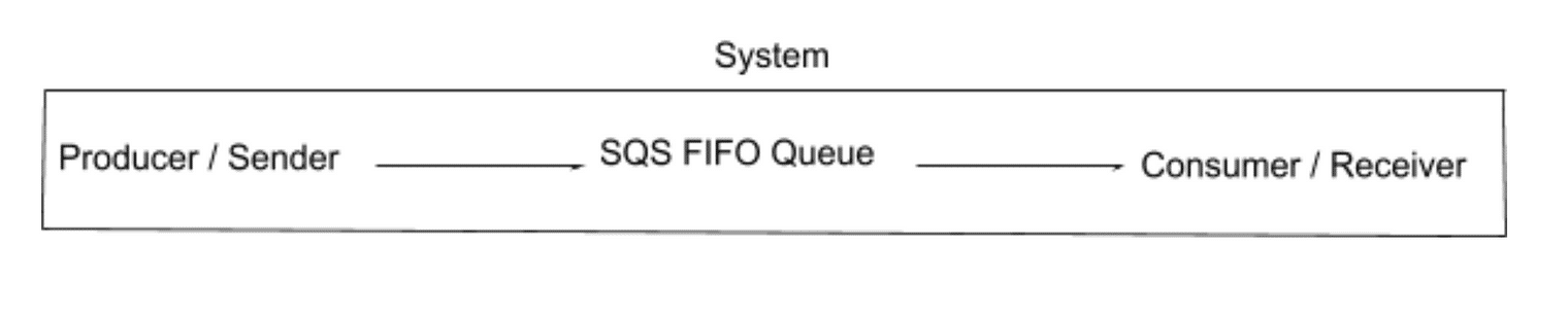 SQS FIFO Queues: Message Ordering and Exactly-Once