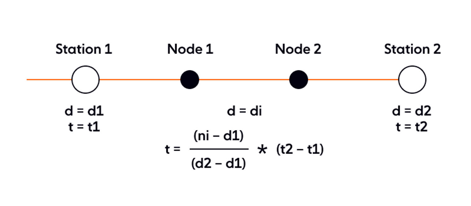 Representation of a trip with nodes as vehicles.