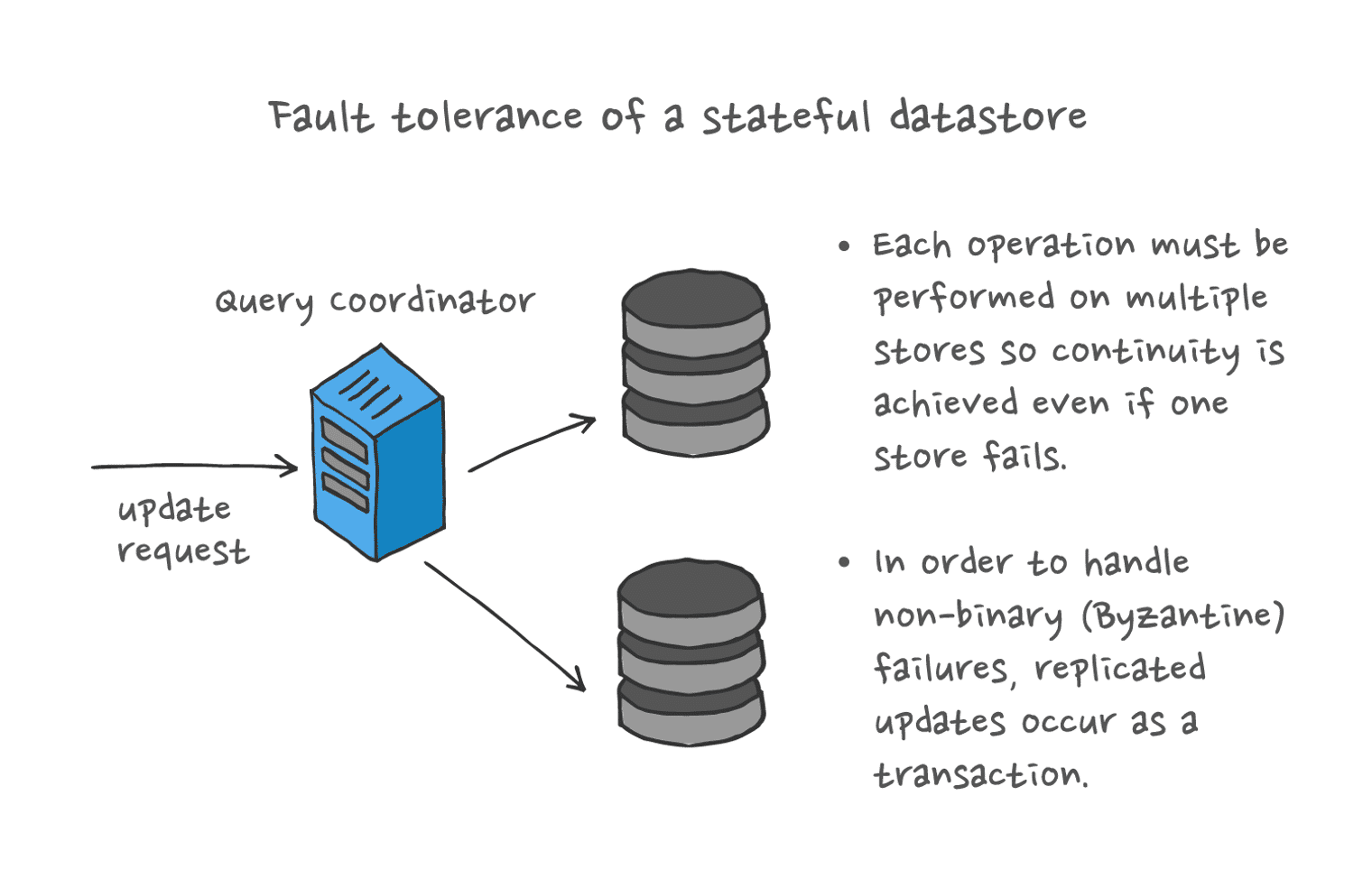 Fault tolerance of a stateful datastore: a query coordinator handles non-binary (Byzantine) failures via transactional replication of updates on multpile stores.