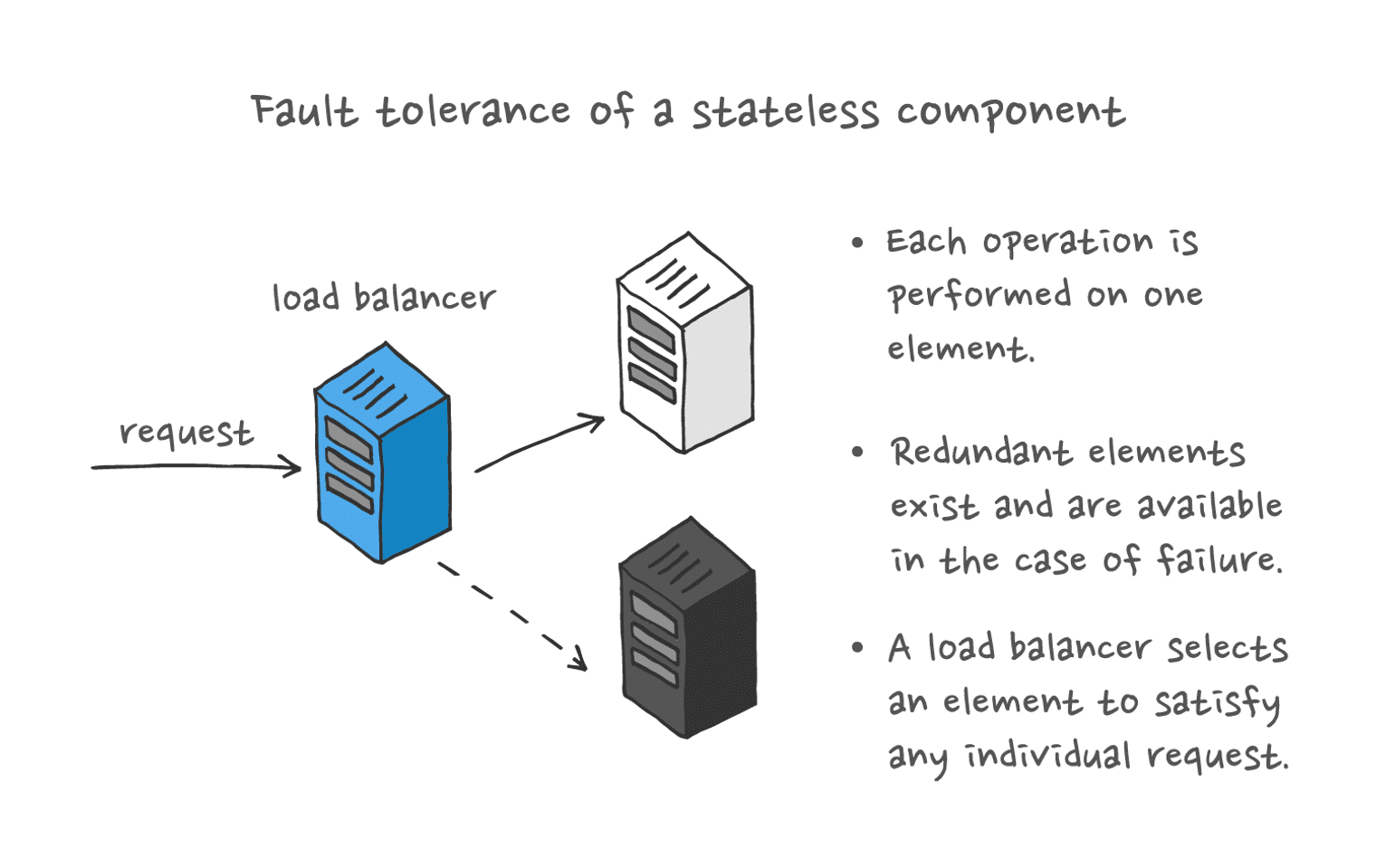 Fault tolerant design of stateless components: a load balancer receives a request and selects an element to satisfy the request.