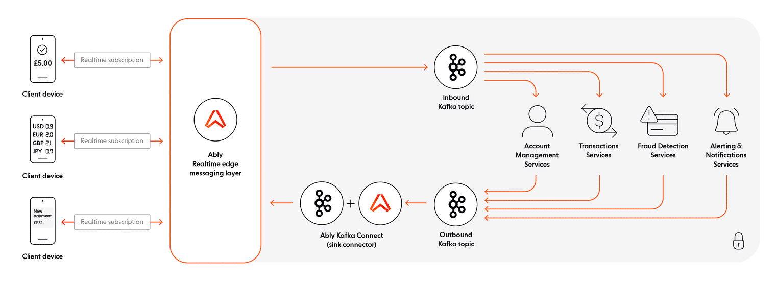 Banking ecosystem architecture with Kafka and Ably