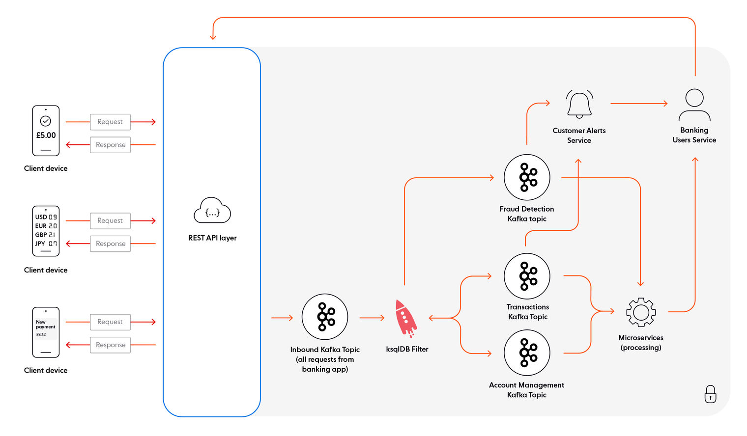 Example of a banking ecosystem architected with Kafka