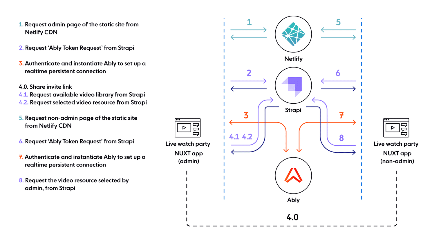 Architecture of the watch party JAMstack app built with Nuxt, Strapi, Netlify, and Ably.