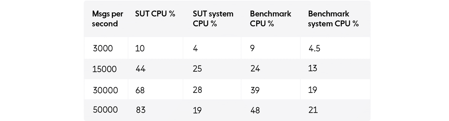 Performance numbers after implementing a simpler server: messages per second; system CPU percentages; and benchmark CPU percentages