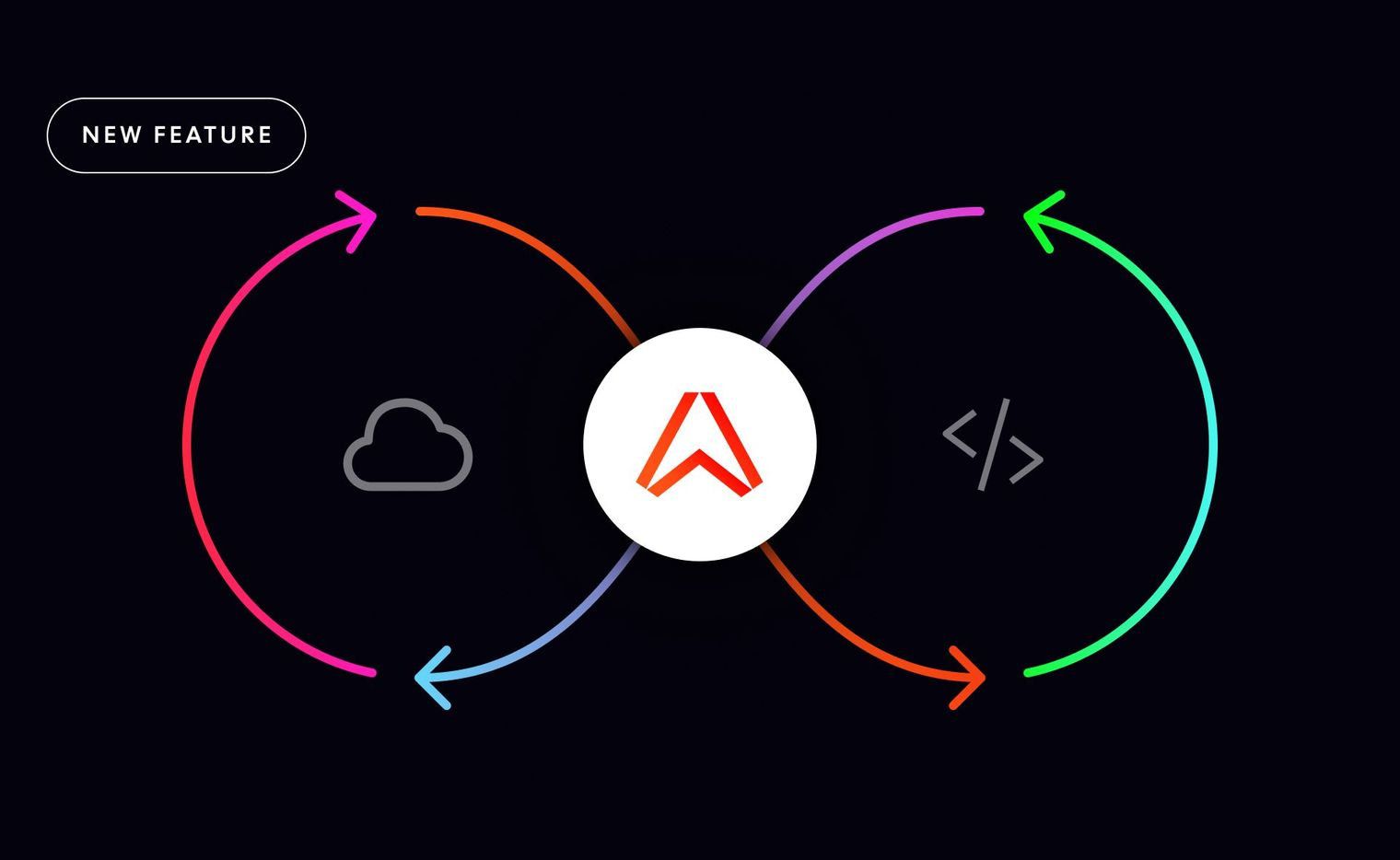 Ably Control API