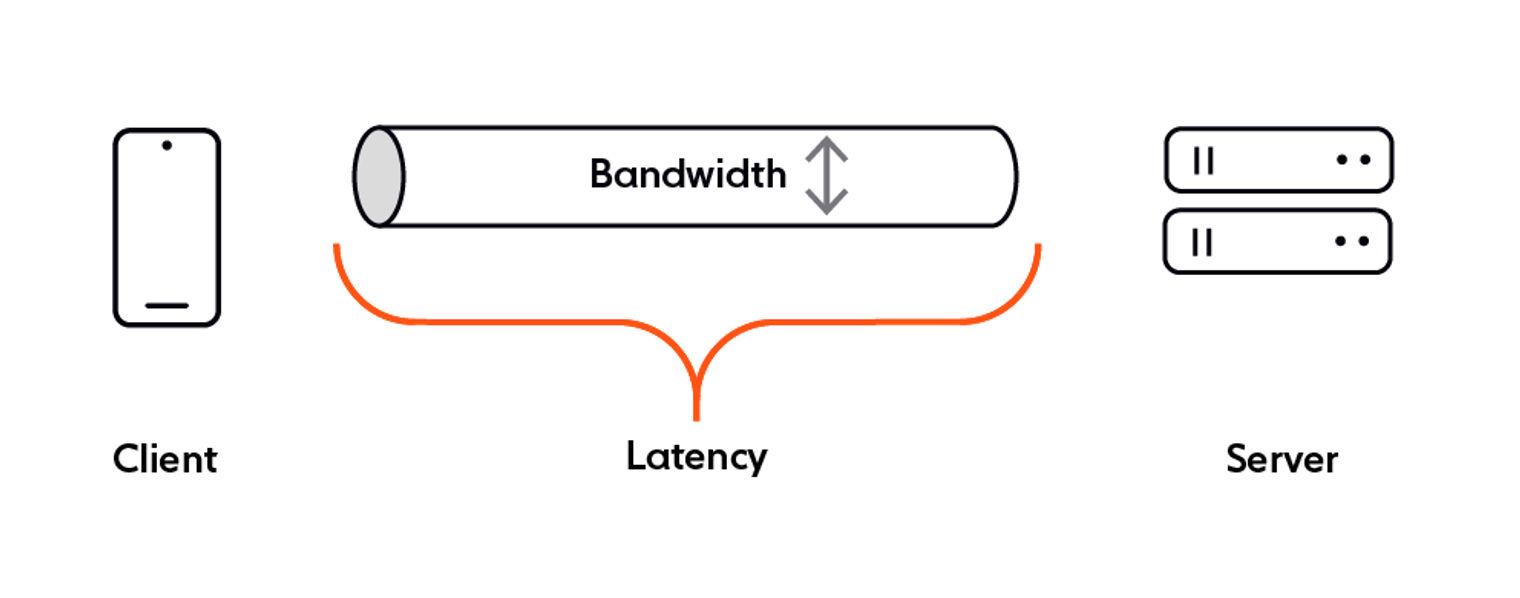 Bandwidth vs latency