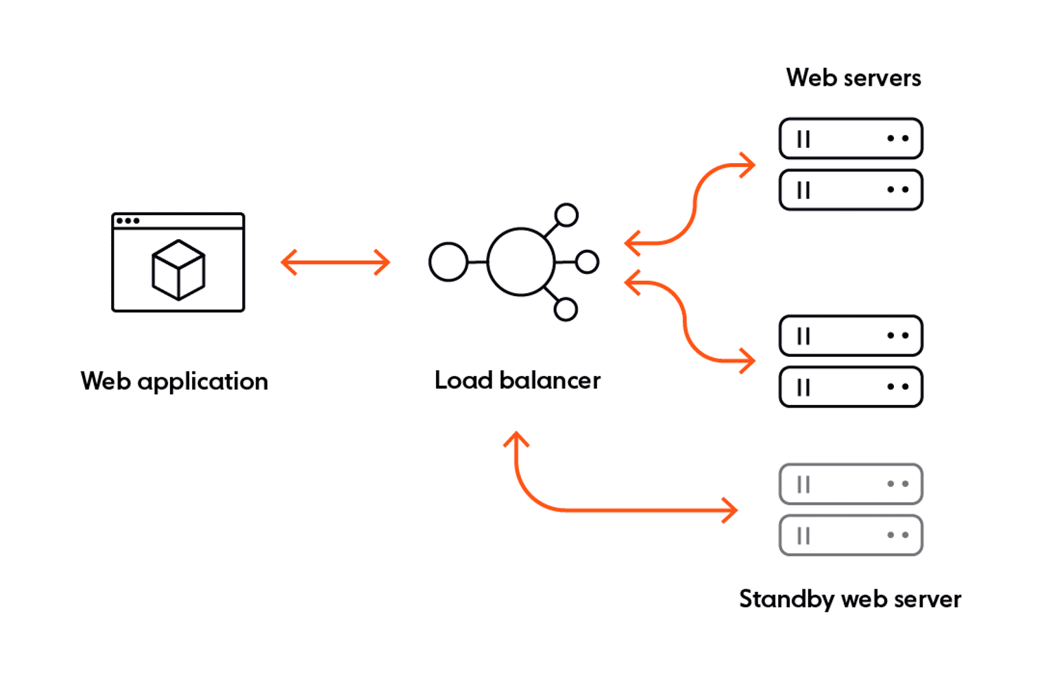 An example of a fault-tolerant design
