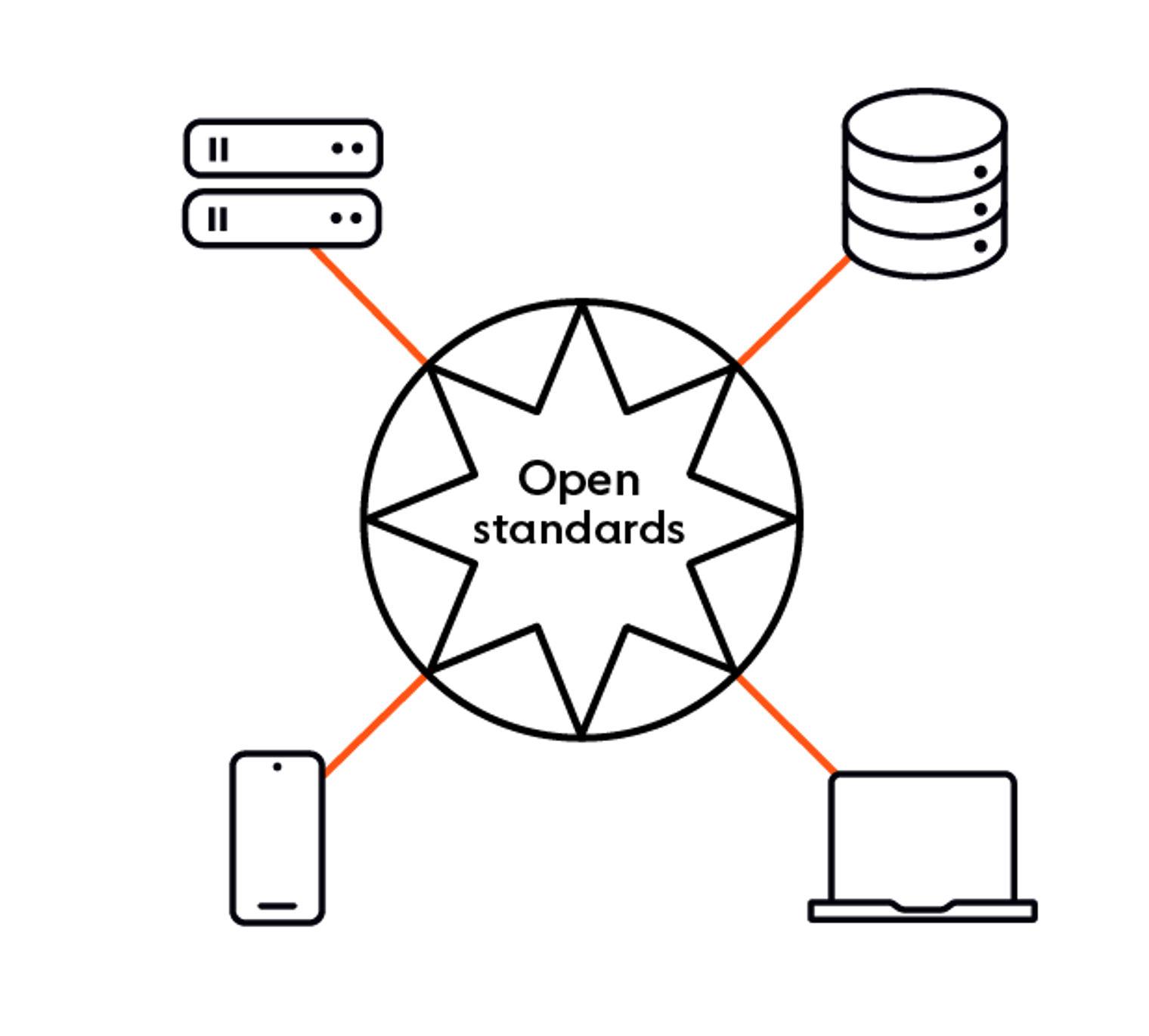 Open standards help you achieve interoperability