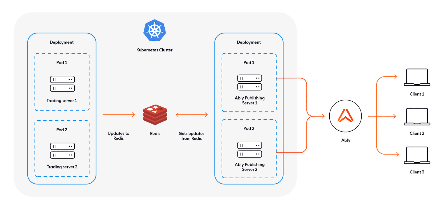 Architecture diagram of the event streaming app built with Golang, Redis, Kubernetes, and Ably.