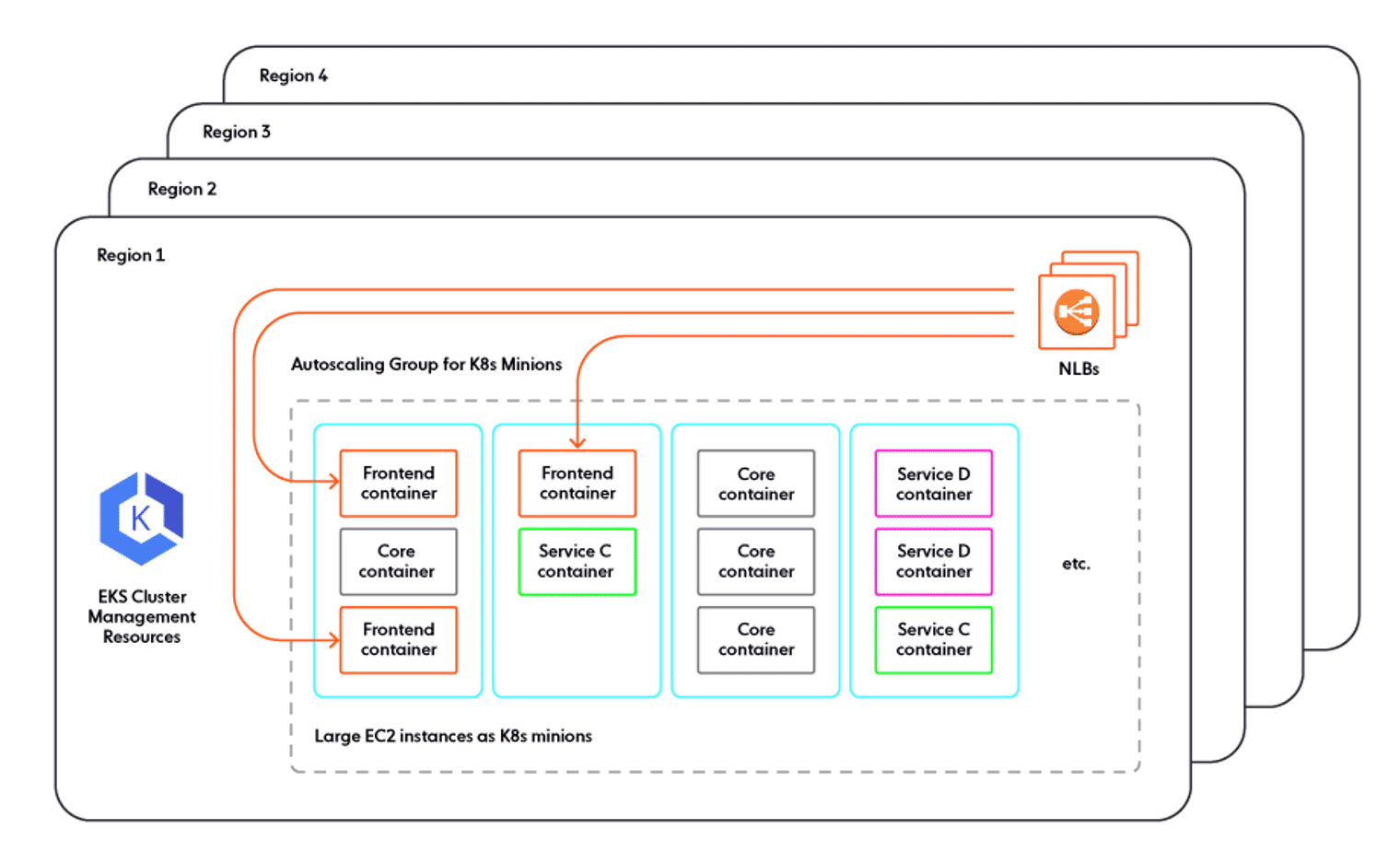 How Ably's architecture would look if we migrated production to Kubernetes