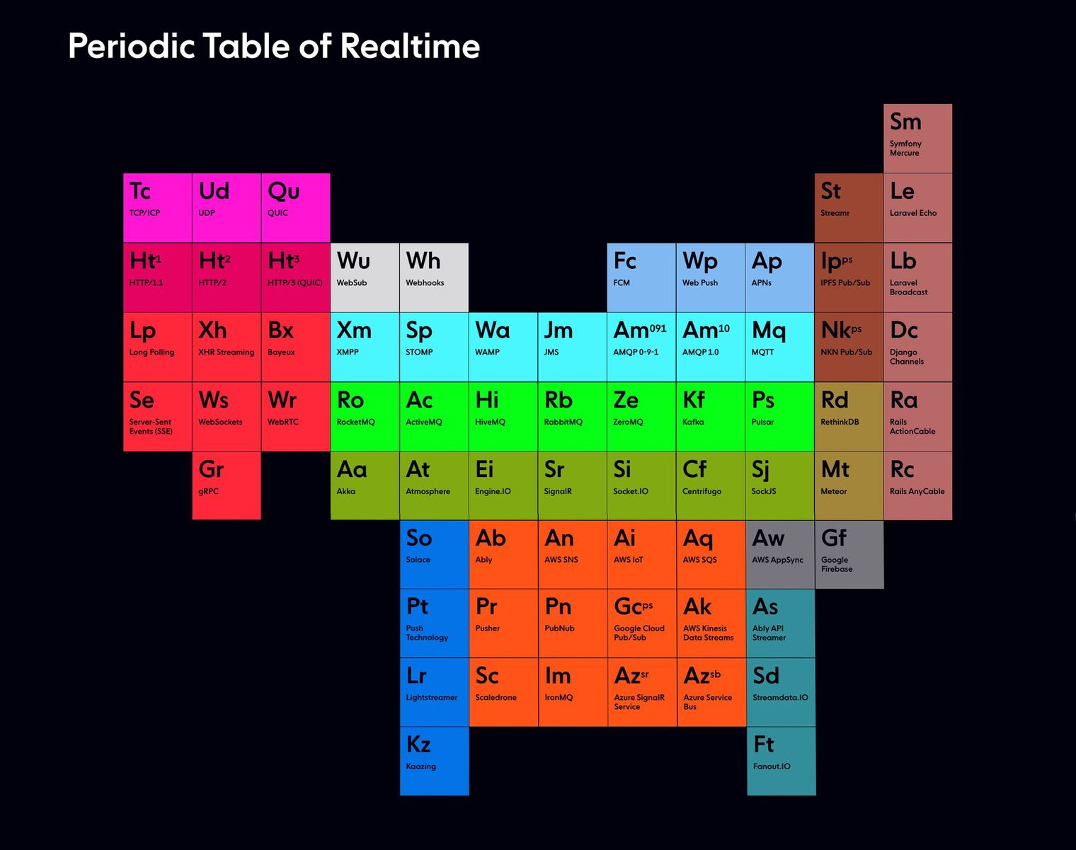 Ably's Periodic Table of Realtime combines elements of event-driven technologies (realtime and related) into a single periodic-table-like construct.