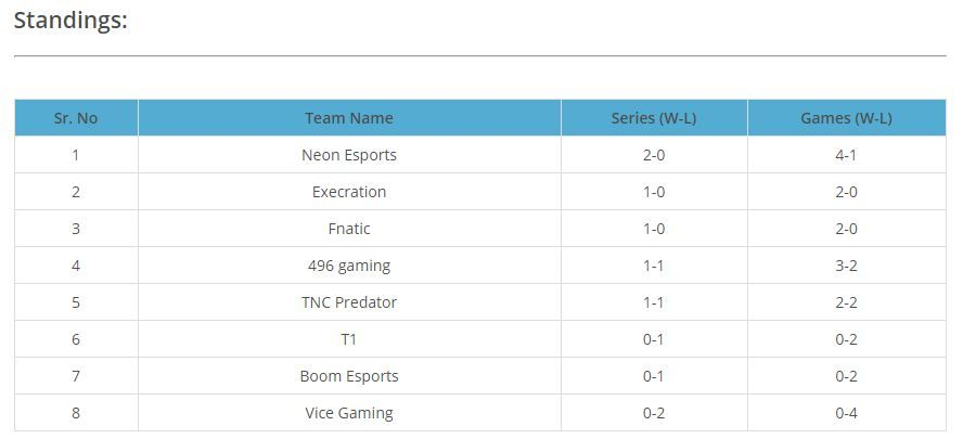 Upper Division standings of SEA-DPC 2021 S1 after TNC's win over Vice.