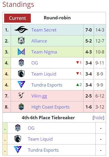 Final standings of EU DPC League after the conclusion of the group stages.
