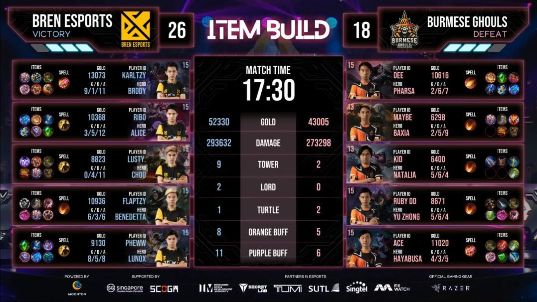 Bren Esports Proved Their the Strongest in the M2 World Championship