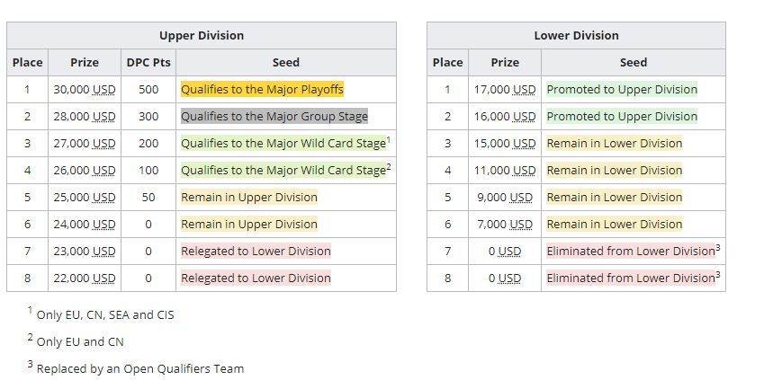 Prize Pool and DPC Distribution of Regional leagues