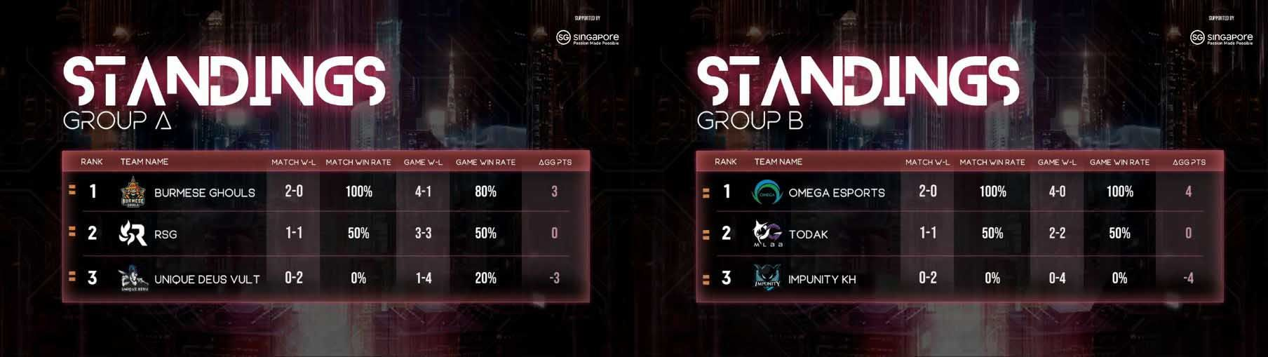 M2 World Championship: Day 1 Recap of the Group Stage