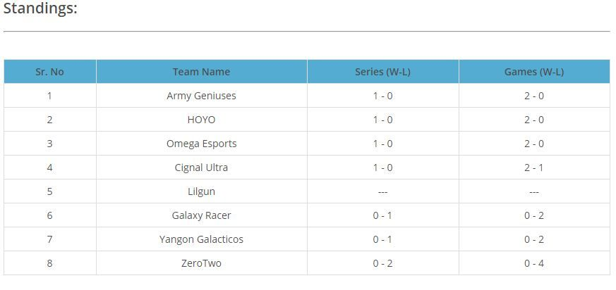 Standings of SEA-DPC 2021 S1 Lower Division