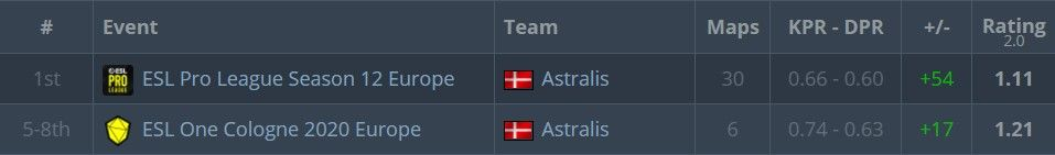 es3tag's performance with Astralis