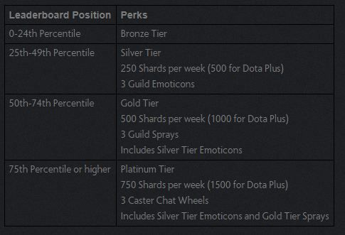 New Dota 2 Guild System of Leaderboard