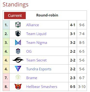 EU 2021 DPC Season 2: Upper Division standings after Nigma's win over Hellbear Smashers