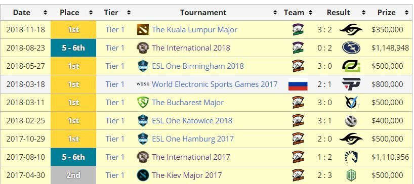 Solo's achievements with Virtus.pro from 2016-2020