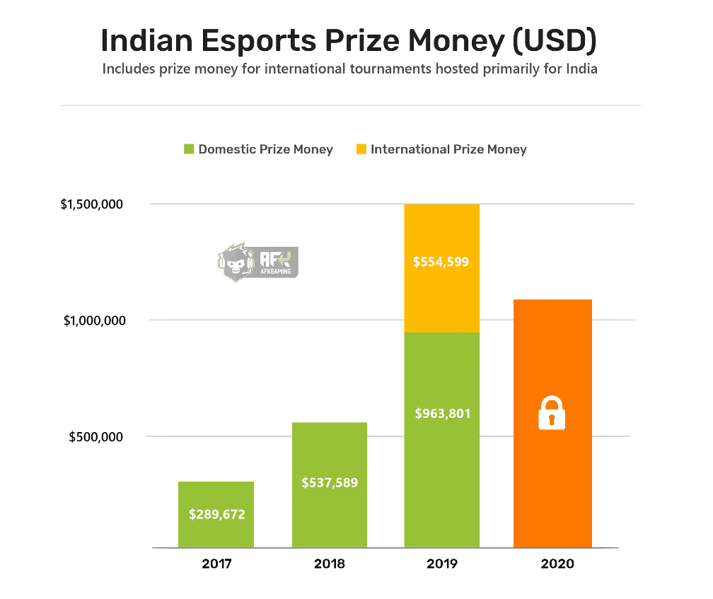 Indian Esports Prize Money 2020