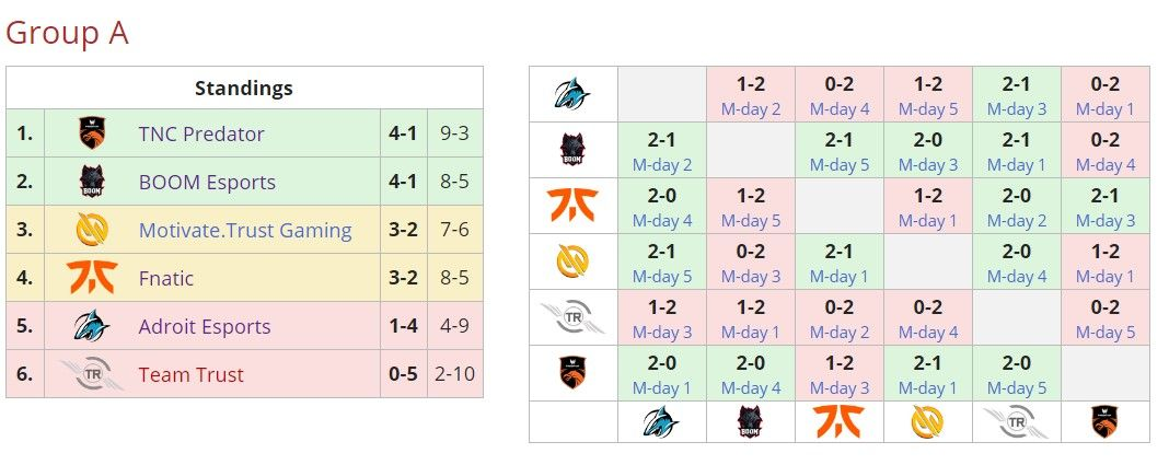 TNC Predator performance in group stage