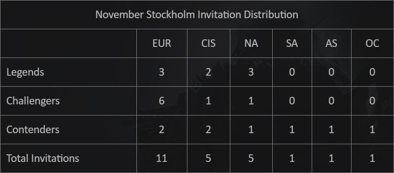 2021 Fall Major Invitation Distribution