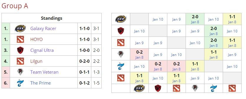 Group A SEA Closed Qualifier Stage 2 Day 1