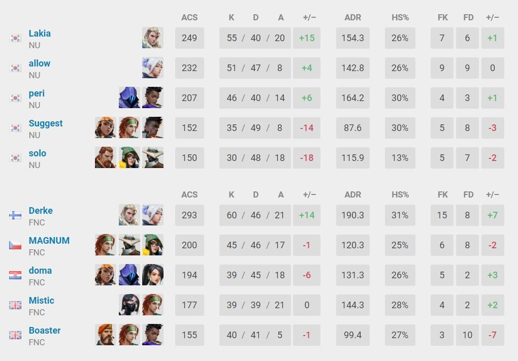 Overall Stats - Fnatic vs NUTURN