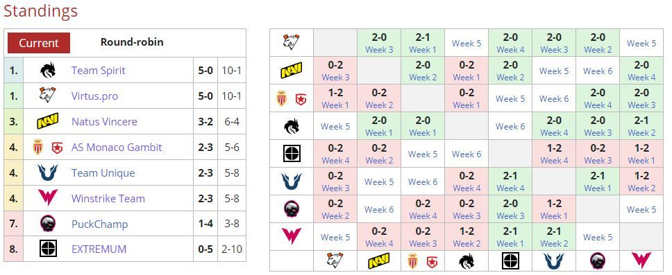 CIS 2021 DPC Season 2: Upper Division standings after Virtus.pro's win over EXTREMUM.