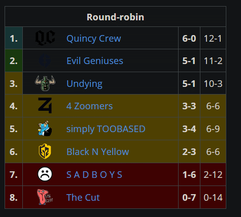 NA Upper Division Standings