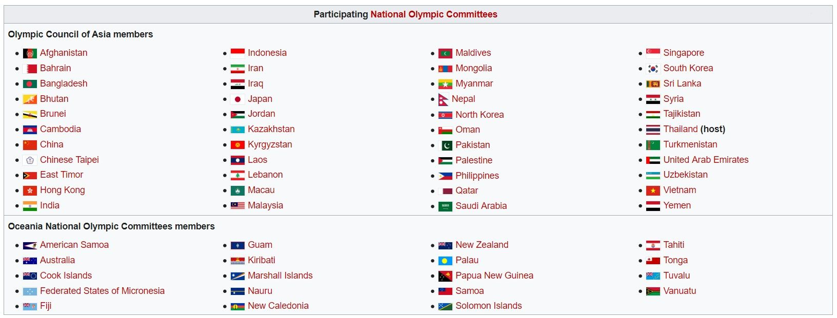 Countries Competing in the 2021 Asian Indoor and Martial Arts Games