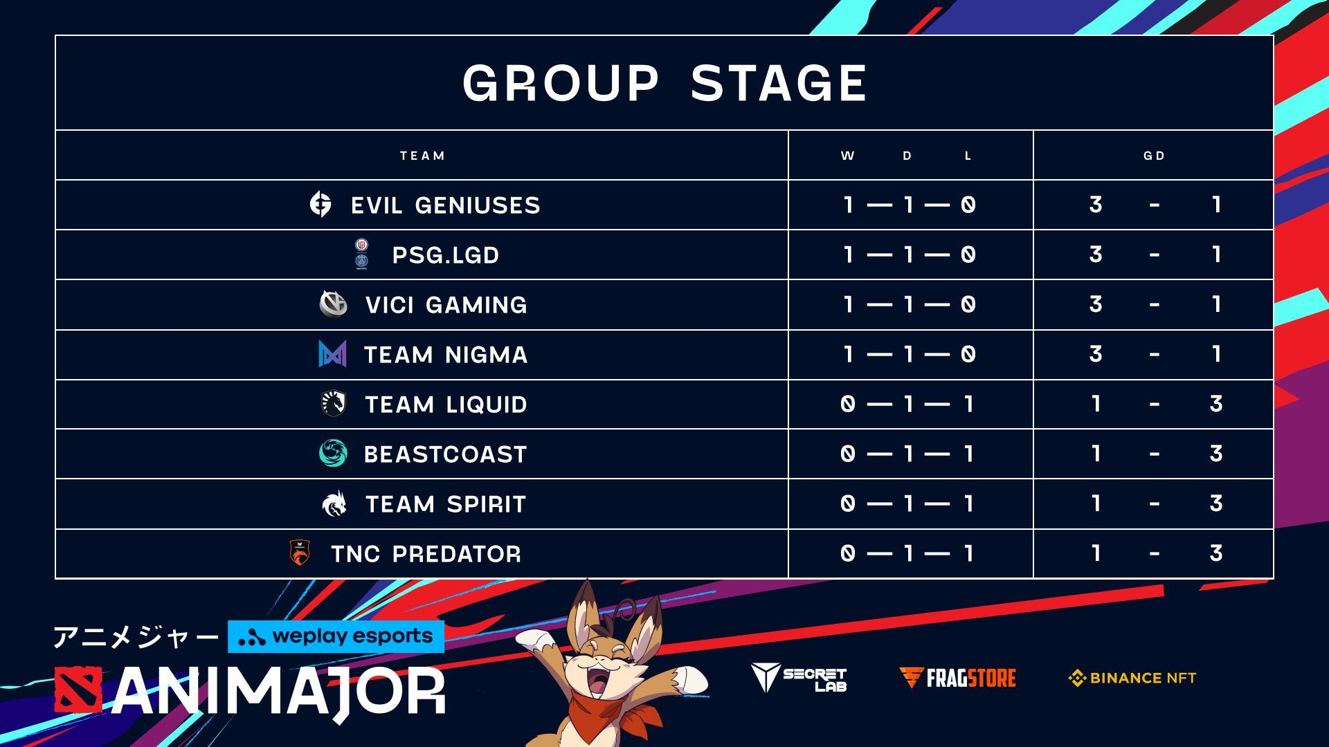 Group stage day 1 standings of the WePlay AniMajor