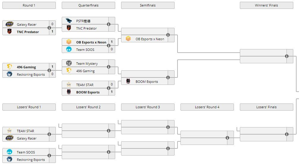 Asia Pacific Predator League 2020/21 - APAC bracket