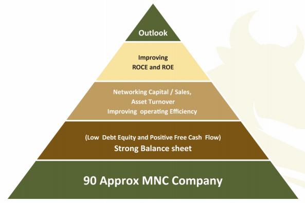 Determinants of a Healthy Balance Sheet - aif pms Experts