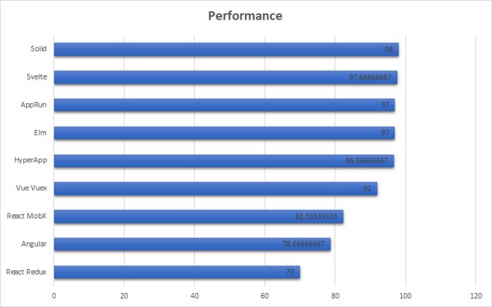 Performance comparison Vue vs Svelte