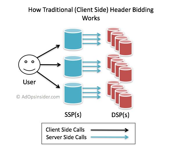 How header biddings work