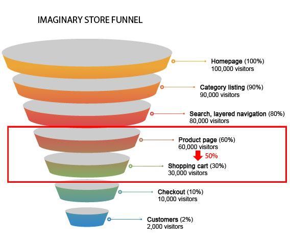 E-commerce store funnel conversion