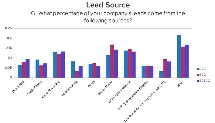 Lead Source